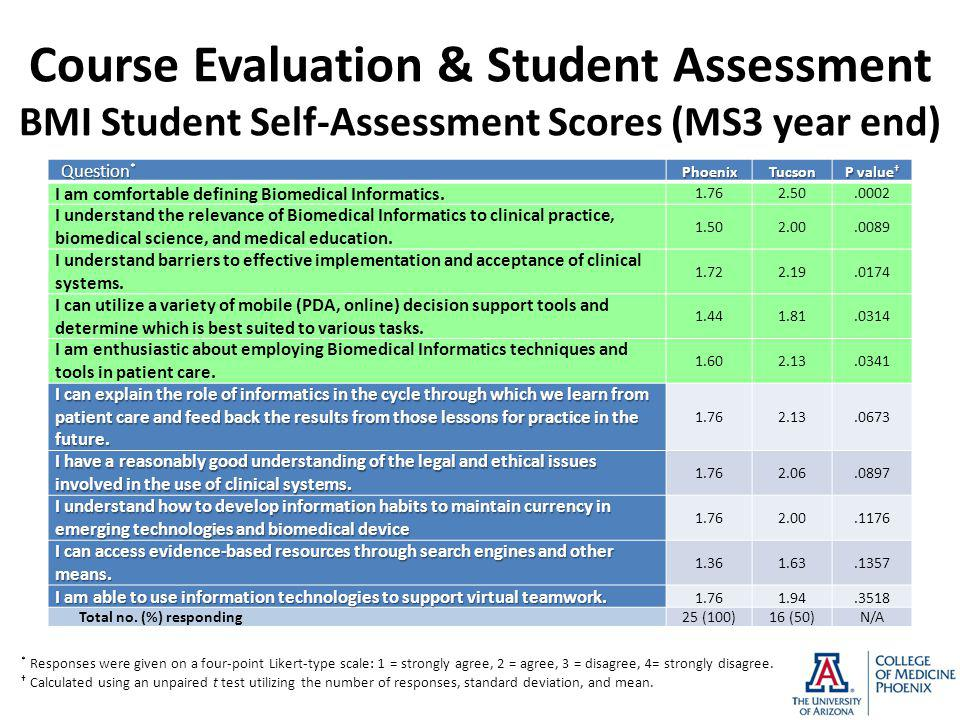 Course Evaluation & Student Assessment BMI Student Self-Assessment Scores (MS3 year end) Question * PhoenixTucson P value † I am comfortable defining