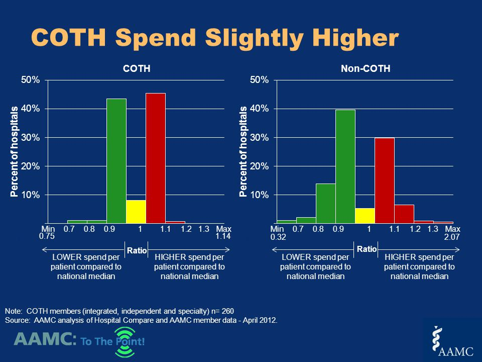COTH Spend Slightly Higher Ratio LOWER spend per patient compared to national median HIGHER spend per patient compared to national median Note: COTH members (integrated, independent and specialty) n= 260 Source: AAMC analysis of Hospital Compare and AAMC member data - April 2012.