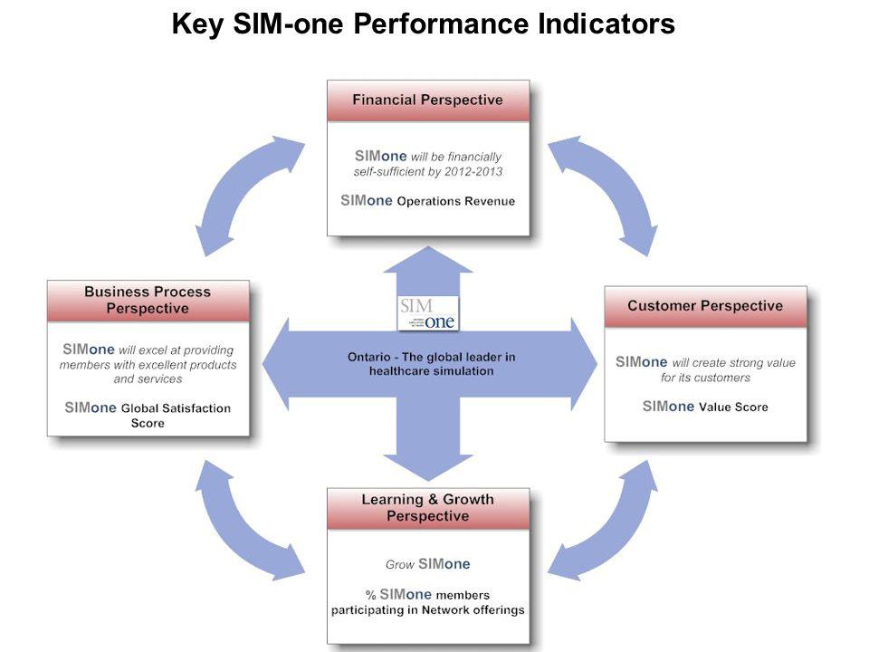 Key SIM-one Performance Indicators