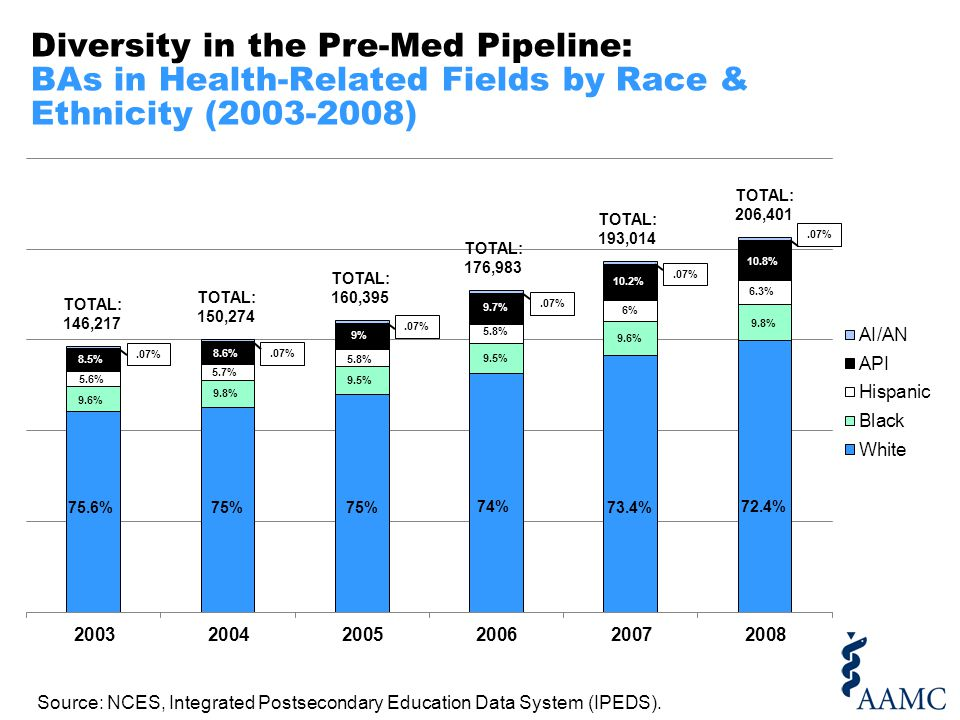 Diversity in the Pre-Med Pipeline: BAs in Health-Related Fields by Race, Ethnicity and Sex (2008) 9.4% 74% 73.6% 73% 72.4% 71.5% 70.7% 9.6% 9.3% 9.4% 9.6% 5.5% 5.6% 5.7% 5.9% 6.2% 8.3% 8.5% 8.9% 9.4% 9.9% 10.5% Source: NCES, Integrated Postsecondary Education Data System (IPEDS).
