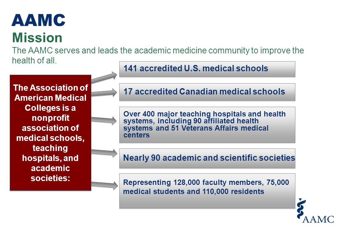 Through its many programs and services, the AAMC strengthens the world s most advanced medical care by supporting the entire spectrum of education, research, and patient care activities conducted by our member institutions.