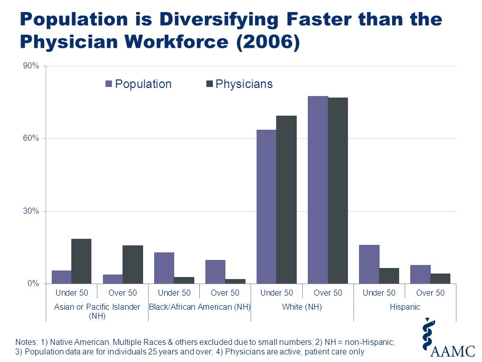 Population is Diversifying Faster than the Physician Workforce (2006) Notes: 1) Native American, Multiple Races & others excluded due to small numbers