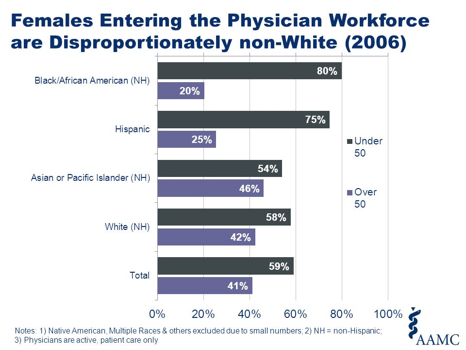 Females Entering the Physician Workforce are Disproportionately non-White (2006) * * * * Notes: 1) Native American, Multiple Races & others excluded d