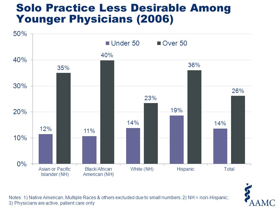 Solo Practice Less Desirable Among Younger Physicians (2006) Notes: 1) Native American, Multiple Races & others excluded due to small numbers; 2) NH =