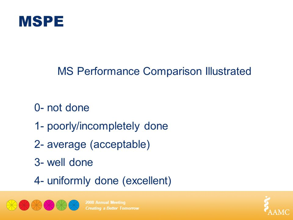 Creating a Better Tomorrow 2008 Annual Meeting MSPE MS Performance Comparison Illustrated 0- not done 1- poorly/incompletely done 2- average (acceptab