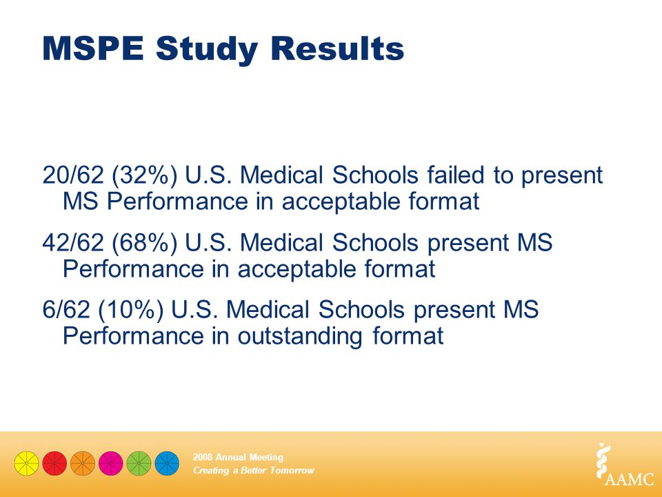Creating a Better Tomorrow 2008 Annual Meeting MSPE Study Results 20/62 (32%) U.S. Medical Schools failed to present MS Performance in acceptable form