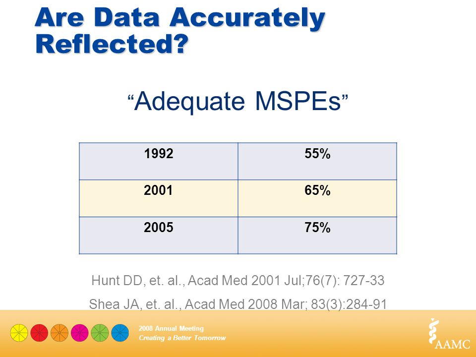 "Creating a Better Tomorrow 2008 Annual Meeting 199255% 200165% 200575% "" Adequate MSPEs "" Are Data Accurately Reflected? Hunt DD, et. al., Acad Med 20"