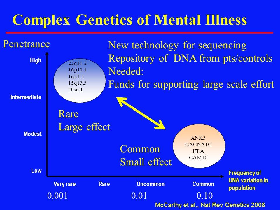 McCarthy et al., Nat Rev Genetics 2008 Mendelian disease Frequency of DNA variation in population High Intermediate Modest Low Very rareRareUncommonCo