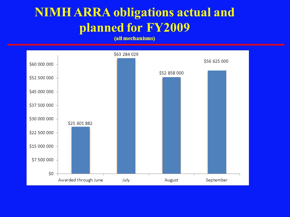 NIMH ARRA obligations actual and planned for FY2009 (all mechanisms)