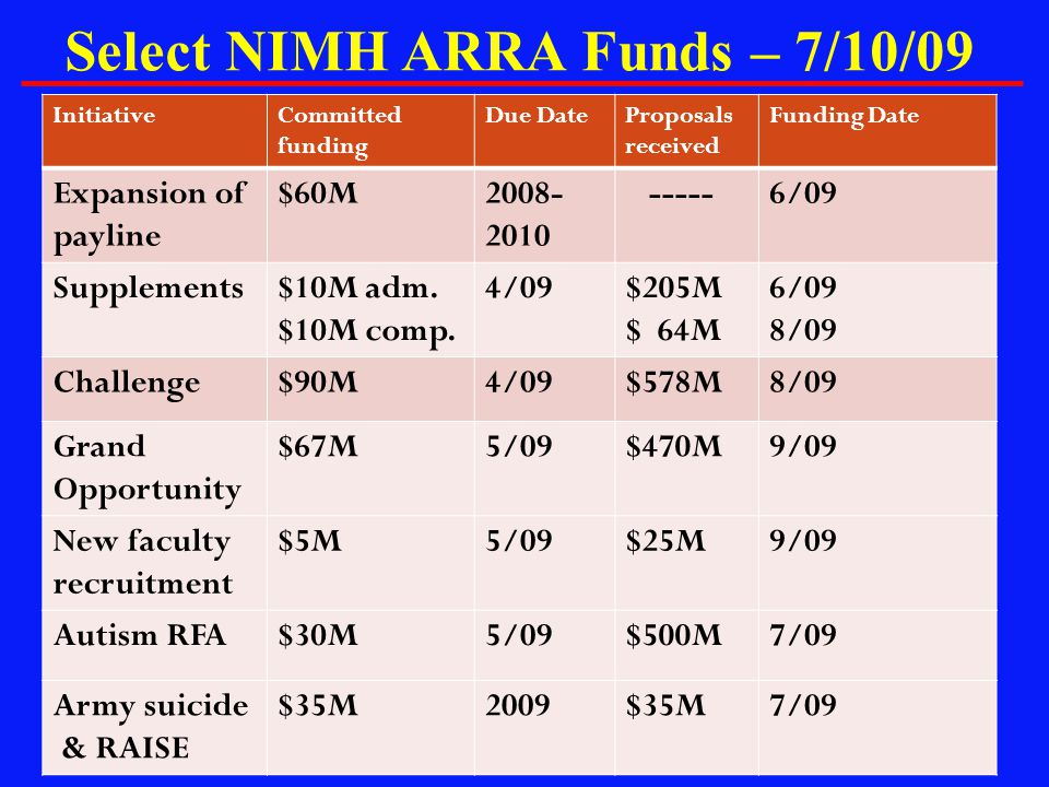 Select NIMH ARRA Funds – 7/10/09 InitiativeCommitted funding Due DateProposals received Funding Date Expansion of payline $60M2008- 2010 -----6/09 Sup