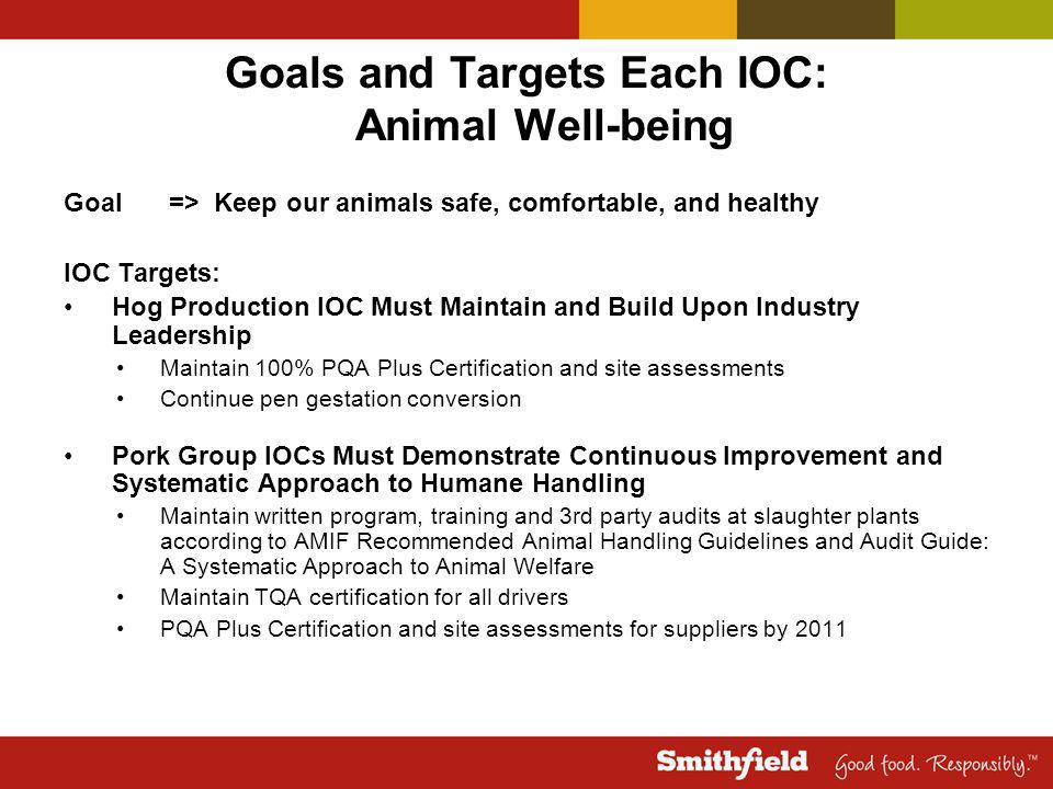 Goals and Targets Each IOC: Animal Well-being Goal=> Keep our animals safe, comfortable, and healthy IOC Targets: Hog Production IOC Must Maintain and Build Upon Industry Leadership Maintain 100% PQA Plus Certification and site assessments Continue pen gestation conversion Pork Group IOCs Must Demonstrate Continuous Improvement and Systematic Approach to Humane Handling Maintain written program, training and 3rd party audits at slaughter plants according to AMIF Recommended Animal Handling Guidelines and Audit Guide: A Systematic Approach to Animal Welfare Maintain TQA certification for all drivers PQA Plus Certification and site assessments for suppliers by 2011