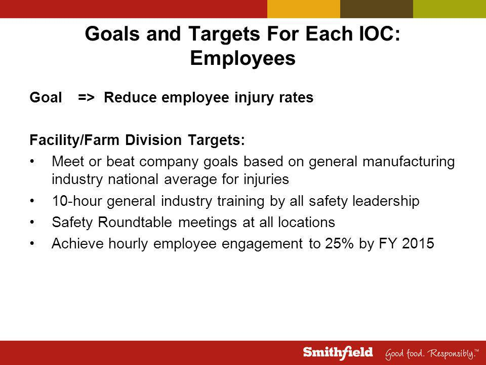 Goals and Targets For Each IOC: Employees Goal=> Reduce employee injury rates Facility/Farm Division Targets: Meet or beat company goals based on general manufacturing industry national average for injuries 10-hour general industry training by all safety leadership Safety Roundtable meetings at all locations Achieve hourly employee engagement to 25% by FY 2015