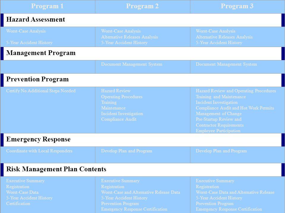 Program 1Program 2Program 3 Hazard Assessment Worst-Case Analysis 5-Year Accident History Worst-Case Analysis Alternative Releases Analysis 5-Year Acc