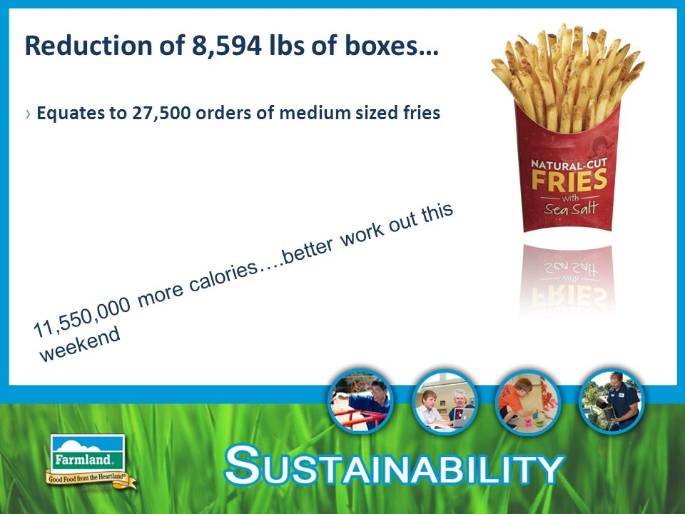 Reduction of 8,594 lbs of boxes… › Equates to 27,500 orders of medium sized fries 11,550,000 more calories….better work out this weekend