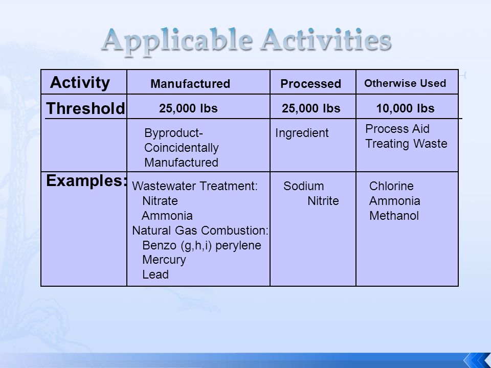 Activity Threshold Examples: ManufacturedProcessed Otherwise Used 25,000 lbs 10,000 lbs Byproduct- Coincidentally Manufactured Ingredient Process Aid Treating Waste Wastewater Treatment: Nitrate Ammonia Natural Gas Combustion: Benzo (g,h,i) perylene Mercury Lead Sodium Nitrite Chlorine Ammonia Methanol