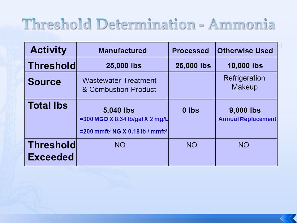 Activity Threshold Source Total lbs Threshold Exceeded ManufacturedProcessedOtherwise Used 25,000 lbs 10,000 lbs Refrigeration Makeup Wastewater Treatment & Combustion Product 5,040 lbs0 lbs9,000 lbs =300 MGD X 8.34 lb/gal X 2 mg/LAnnual Replacement NO =200 mmft 3 NG X 0.18 lb / mmft 3
