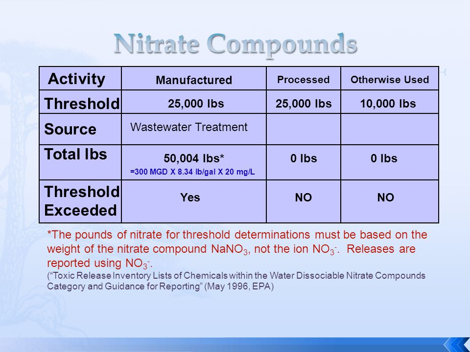 Activity Threshold Source Total lbs Threshold Exceeded Manufactured ProcessedOtherwise Used 25,000 lbs 10,000 lbs Wastewater Treatment 50,004 lbs*0 lbs =300 MGD X 8.34 lb/gal X 20 mg/L YesNO *The pounds of nitrate for threshold determinations must be based on the weight of the nitrate compound NaNO 3, not the ion NO 3 -.
