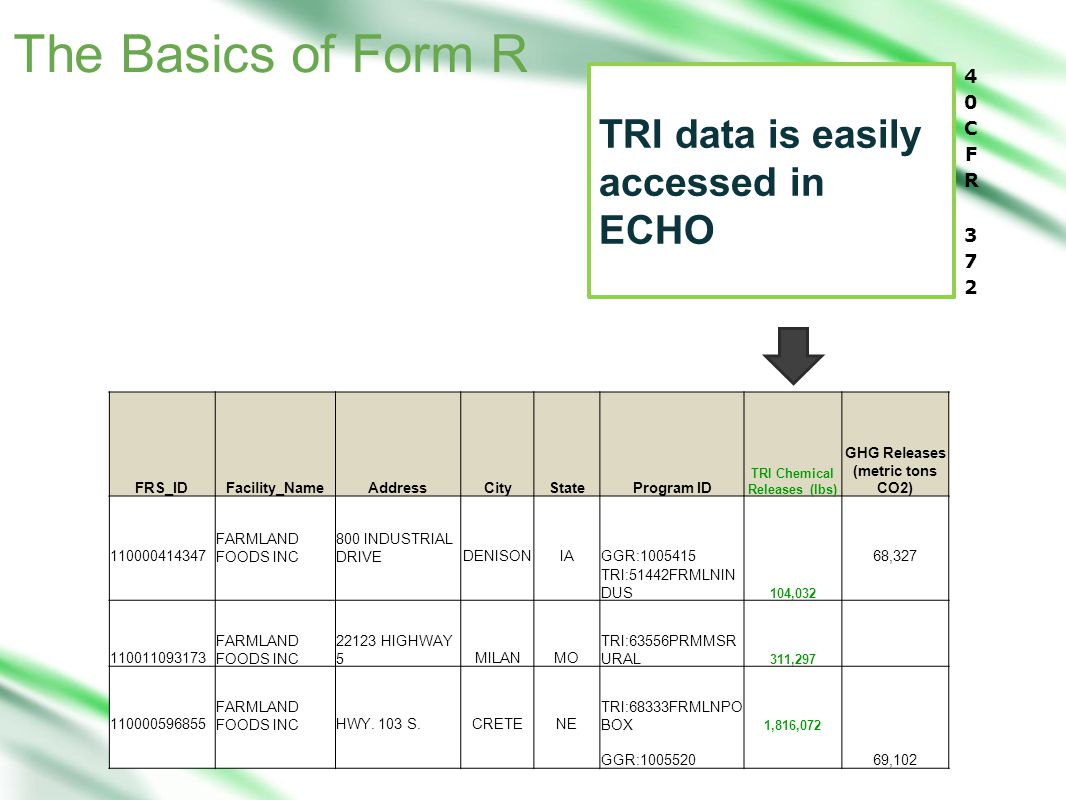 The Basics of Form R TRI data is easily accessed in ECHO FRS_IDFacility_NameAddressCityStateProgram ID TRI Chemical Releases (lbs) GHG Releases (metric tons CO2) 110000414347 FARMLAND FOODS INC 800 INDUSTRIAL DRIVEDENISONIAGGR:1005415 68,327 TRI:51442FRMLNIN DUS 104,032 110011093173 FARMLAND FOODS INC 22123 HIGHWAY 5MILANMO TRI:63556PRMMSR URAL 311,297 110000596855 FARMLAND FOODS INCHWY.