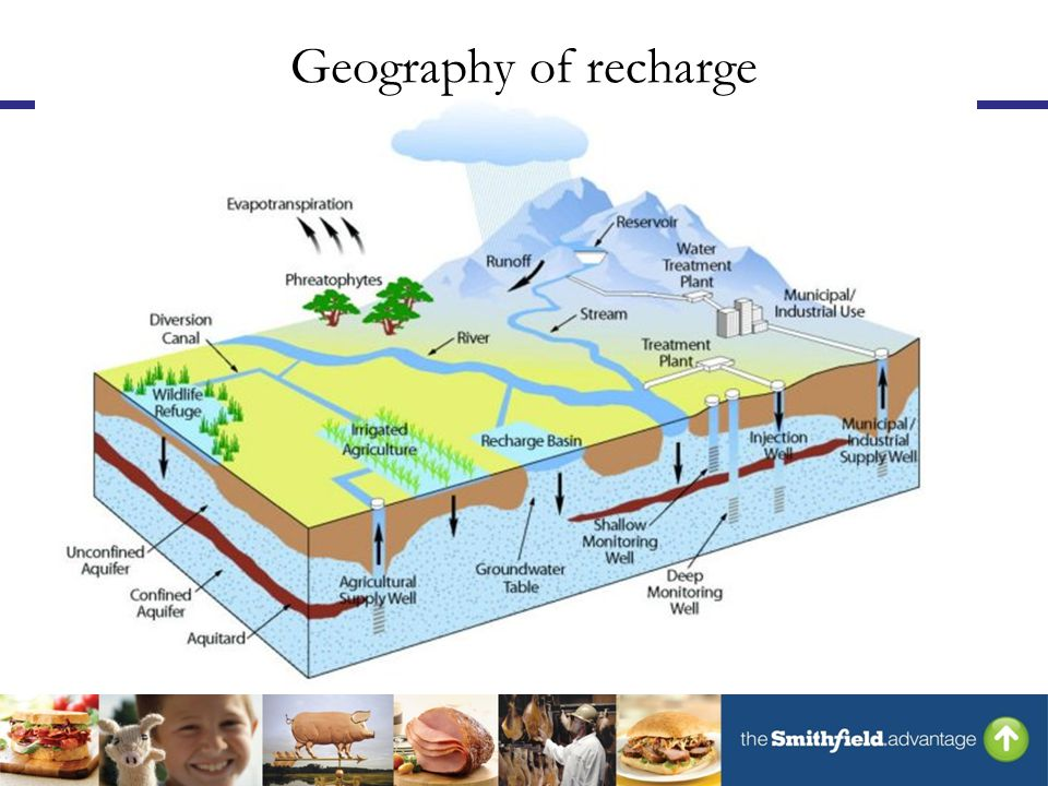Geography of recharge