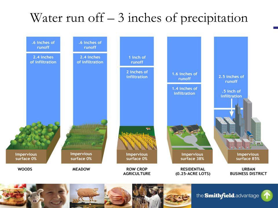 Water run off – 3 inches of precipitation