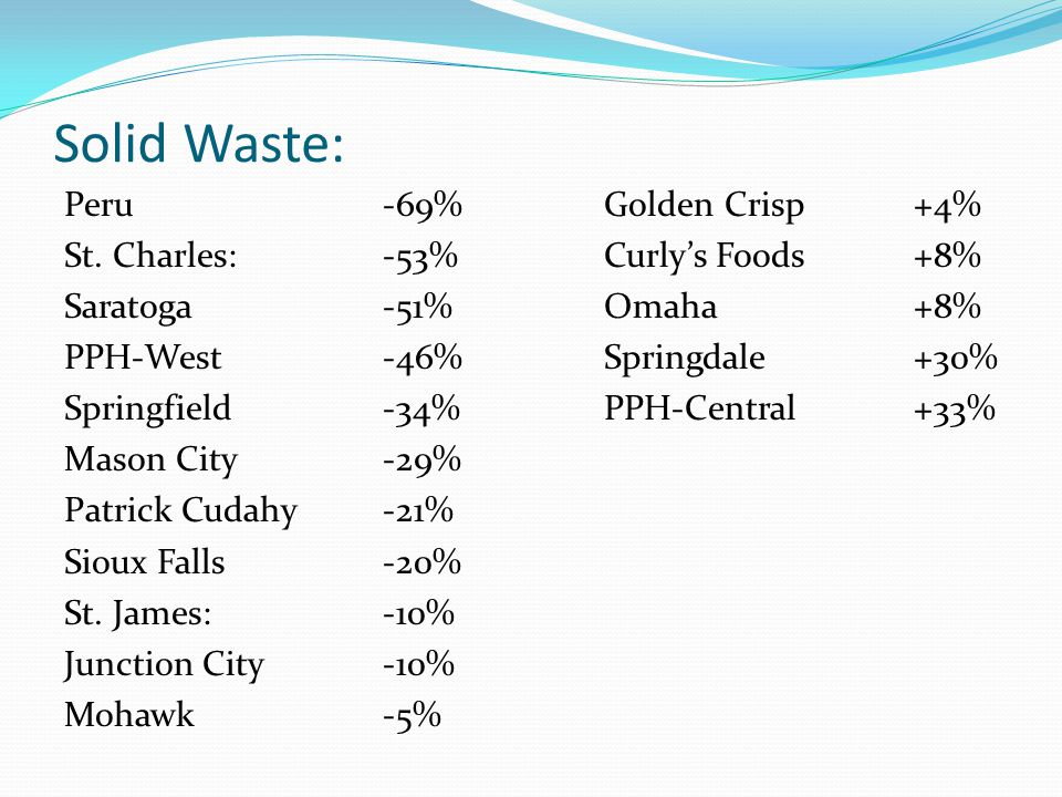 Solid Waste: Peru-69% Golden Crisp+4% St.