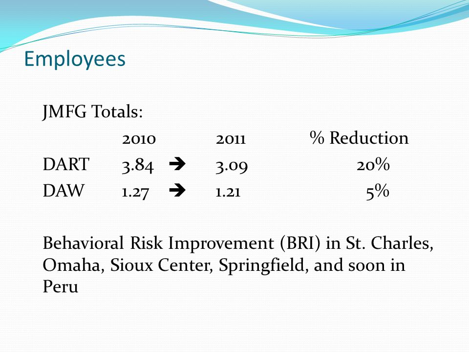 Employees JMFG Totals: 20102011 % Reduction DART3.84  3.0920% DAW1.27  1.21 5% Behavioral Risk Improvement (BRI) in St.