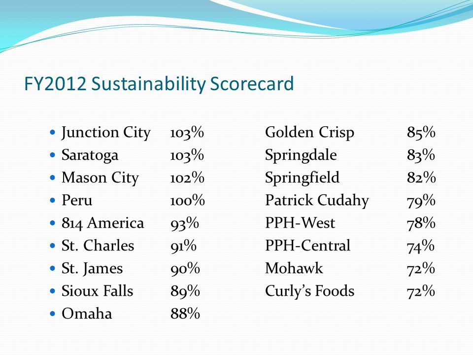FY2012 Sustainability Scorecard Junction City103%Golden Crisp85% Saratoga 103% Springdale83% Mason City102%Springfield82% Peru100%Patrick Cudahy79% 814 America93%PPH-West78% St.