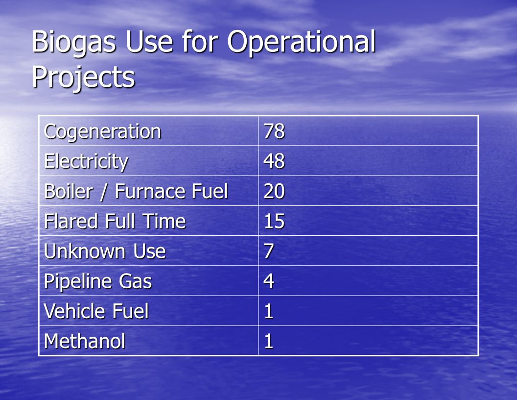 Biogas Use for Operational Projects Cogeneration78 Electricity48 Boiler / Furnace Fuel 20 Flared Full Time 15 Unknown Use 7 Pipeline Gas 4 Vehicle Fue