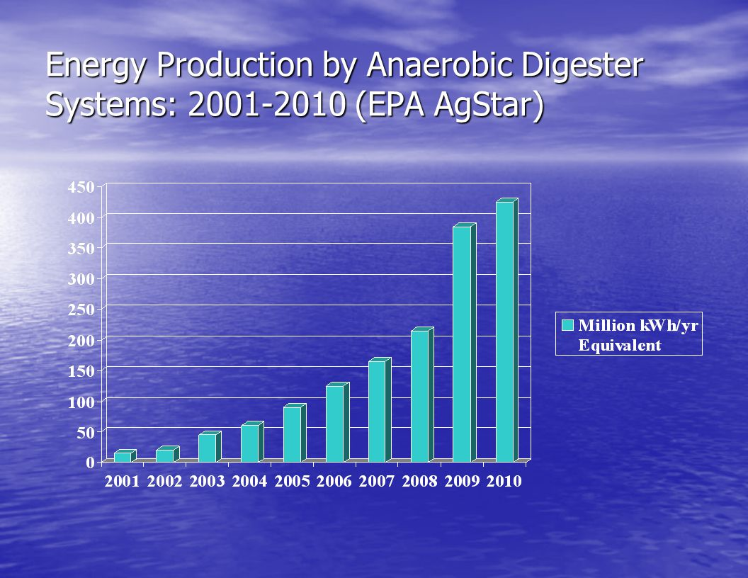 Energy Production by Anaerobic Digester Systems: 2001-2010 (EPA AgStar)