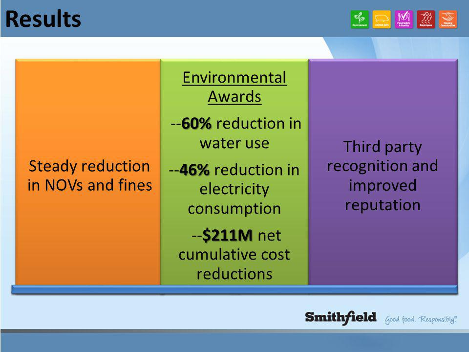 Results Steady reduction in NOVs and fines Environmental Awards 60% --60% reduction in water use 46% --46% reduction in electricity consumption $211M --$211M net cumulative cost reductions Third party recognition and improved reputation