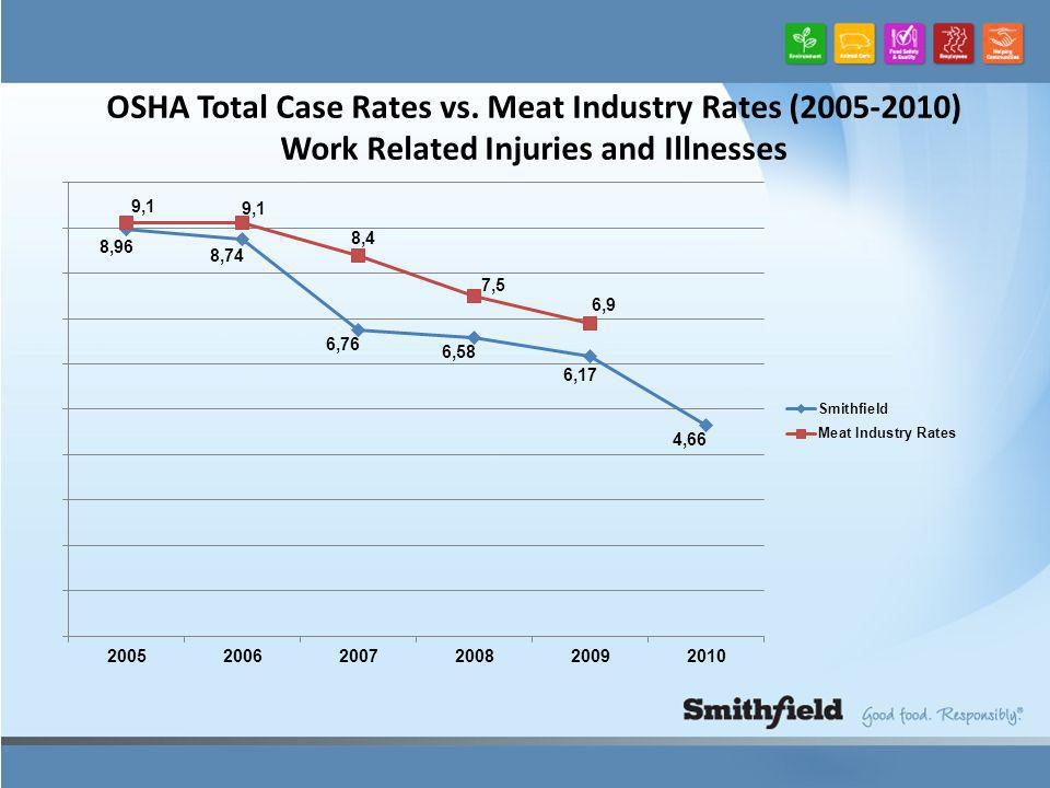 OSHA Total Case Rates vs. Meat Industry Rates (2005-2010) Work Related Injuries and Illnesses