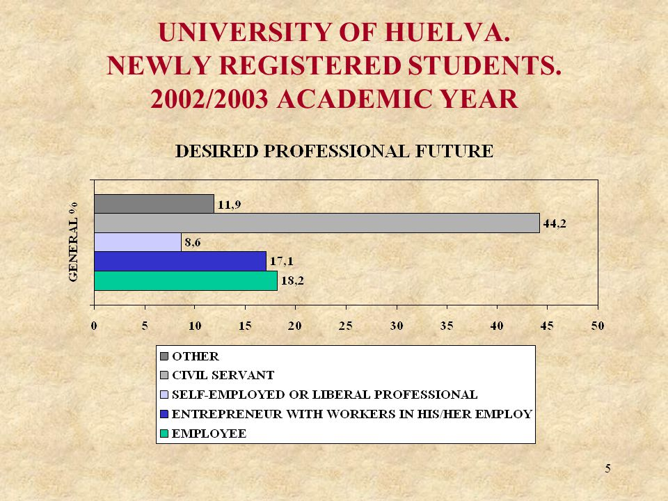 5 UNIVERSITY OF HUELVA. NEWLY REGISTERED STUDENTS. 2002/2003 ACADEMIC YEAR