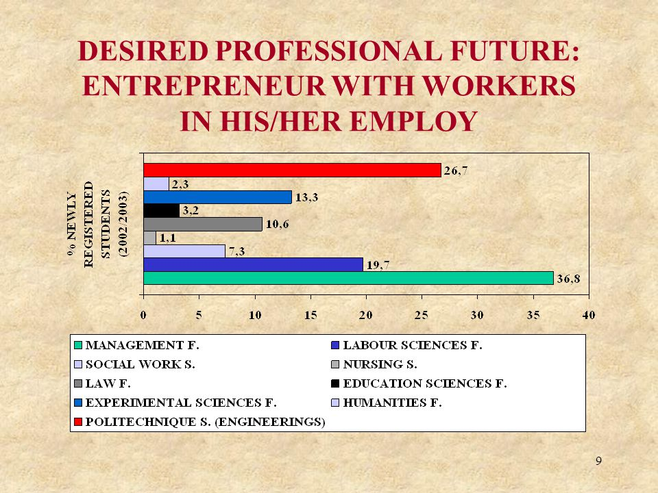 9 DESIRED PROFESSIONAL FUTURE: ENTREPRENEUR WITH WORKERS IN HIS/HER EMPLOY