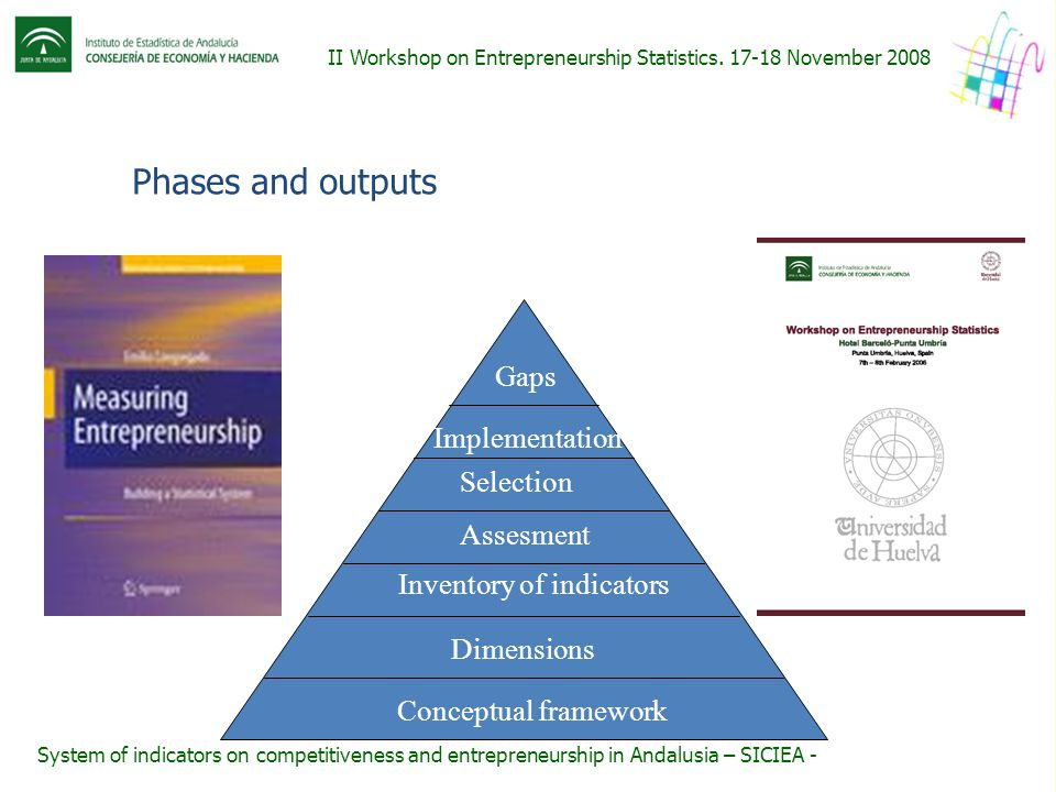 Conceptual framework Dimensions Inventory of indicators Assesment Selection Implementation Gaps II Workshop on Entrepreneurship Statistics.
