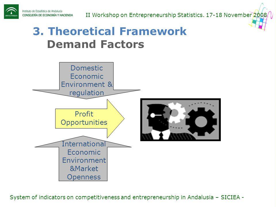 II Workshop on Entrepreneurship Statistics. 17-18 November 2008 3.