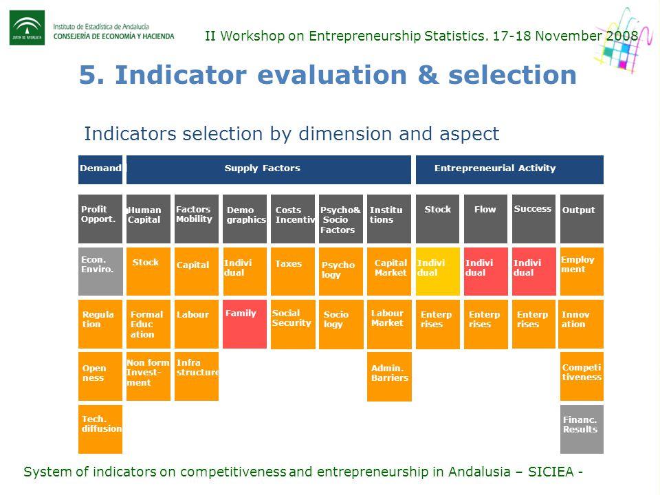 II Workshop on Entrepreneurship Statistics.