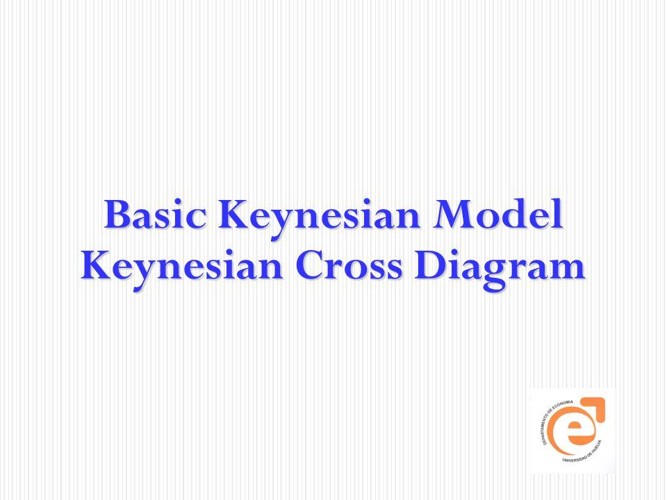 Basic Keynesian Model Keynesian Cross Diagram