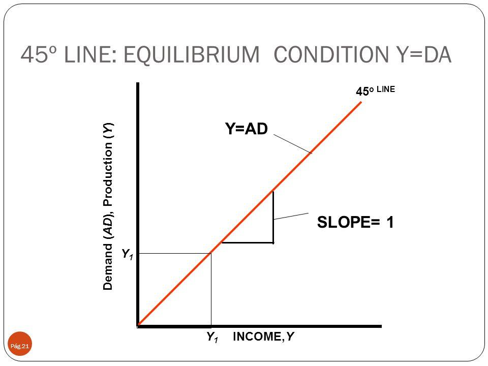 45º LINE: EQUILIBRIUM CONDITION Y=DA Pág.21 INCOME,Y 45 o LINE Y=AD SLOPE= 1 Y1Y1 Y1Y1 Demand (AD), Production (Y)