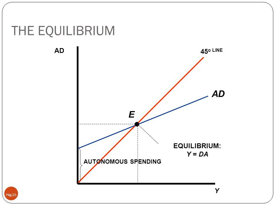 THE EQUILIBRIUM Pág.23 Y AD 45 o LINE AD AUTONOMOUS SPENDING EQUILIBRIUM: Y = DA E