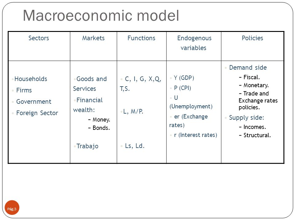 Key concepts Pág.4 GDP composition The demand of goods and services The equilibrium