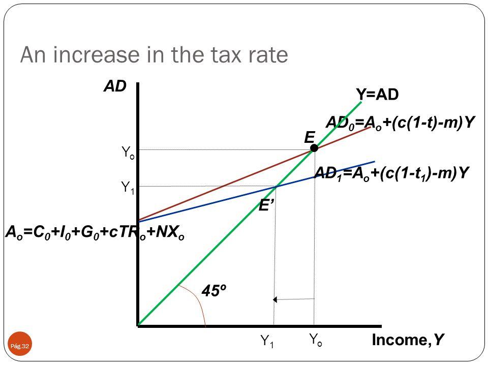 An increase in the tax rate Pág.32 45º AD 0 =A o +(c(1-t)-m)Y Income,Y Y=AD YoYo E' Y1Y1 Y1Y1 YoYo E AD AD 1 =A o +(c(1-t 1 )-m)Y A o =C 0 +I 0 +G 0 +cTR o +NX o