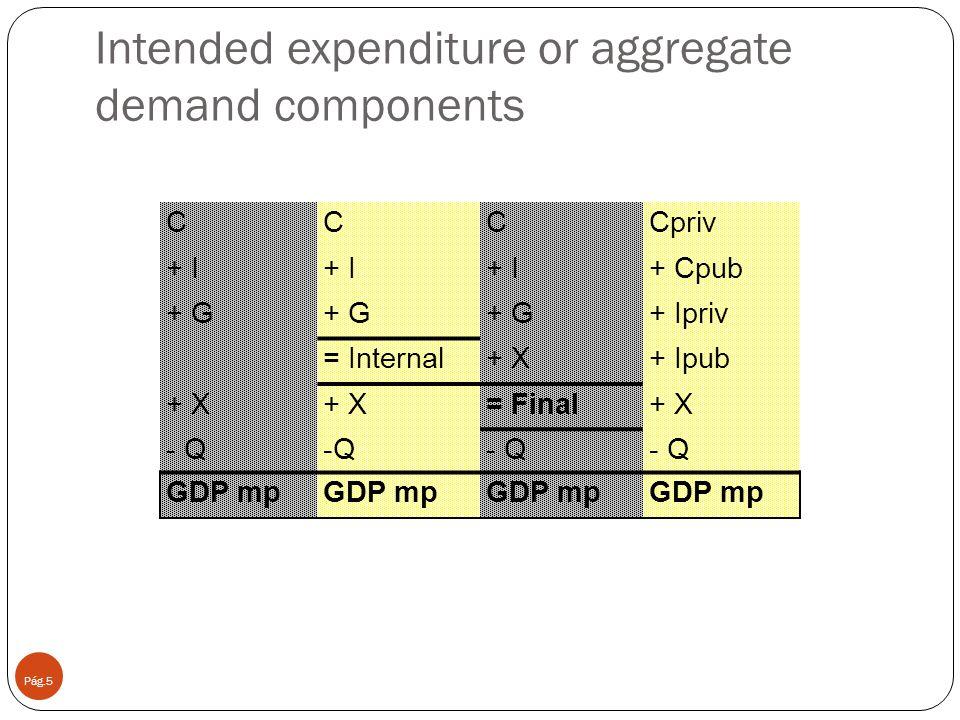 The circular flow of economic activity Pág.6 INCOMES –WAGES ((FLOW OF INCOMES) MONETARY FLOW REAL FLOW HOUSEHOLDS (CONSUMPTION) FIRMS (PRODUCTION ) EXPENDITURE (FLOW OF EXPENDITURE) MARKET GOODS & SERVICES MERCADO DE FACTORES DE PRODUCCION FACTORS GOODS AND SERVICES Demand varies, production Production varies, income varies Income varies, demand varies