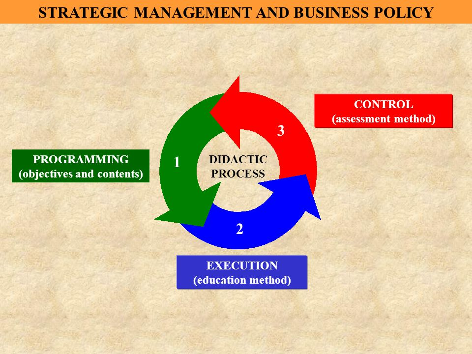 DIDACTIC PROCESS PROGRAMMING (objectives and contents) 1 2 3 EXECUTION (education method) CONTROL (assessment method) STRATEGIC MANAGEMENT AND BUSINESS POLICY