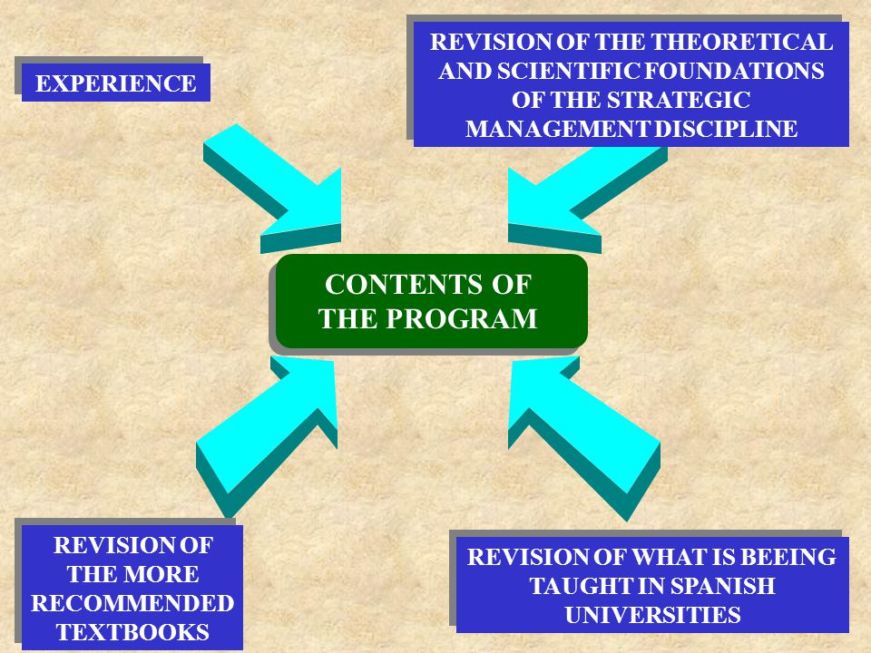 PROGRAM FOR THE FIRST TERM CONTENTS PART I: BASICS OF STRATEGIC MANAGEMENT TOPIC 1: STRATEGIC MANAGEMENT AS A MANAGEMENT SYSTEM PART II: STRATEGIC ANALYSIS TOPIC 2: STRATEGIC THINKING TOPIC 3: EXTERNAL ANALYSIS (I).