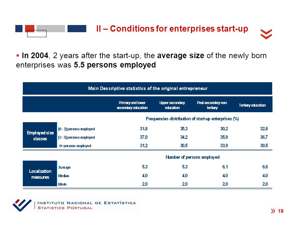 « « 19  In 2004, 2 years after the start-up, the average size of the newly born enterprises was 5.5 persons employed II – Conditions for enterprises start-up