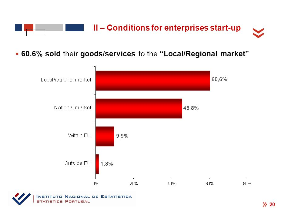 « « 20  60.6% sold their goods/services to the Local/Regional market II – Conditions for enterprises start-up