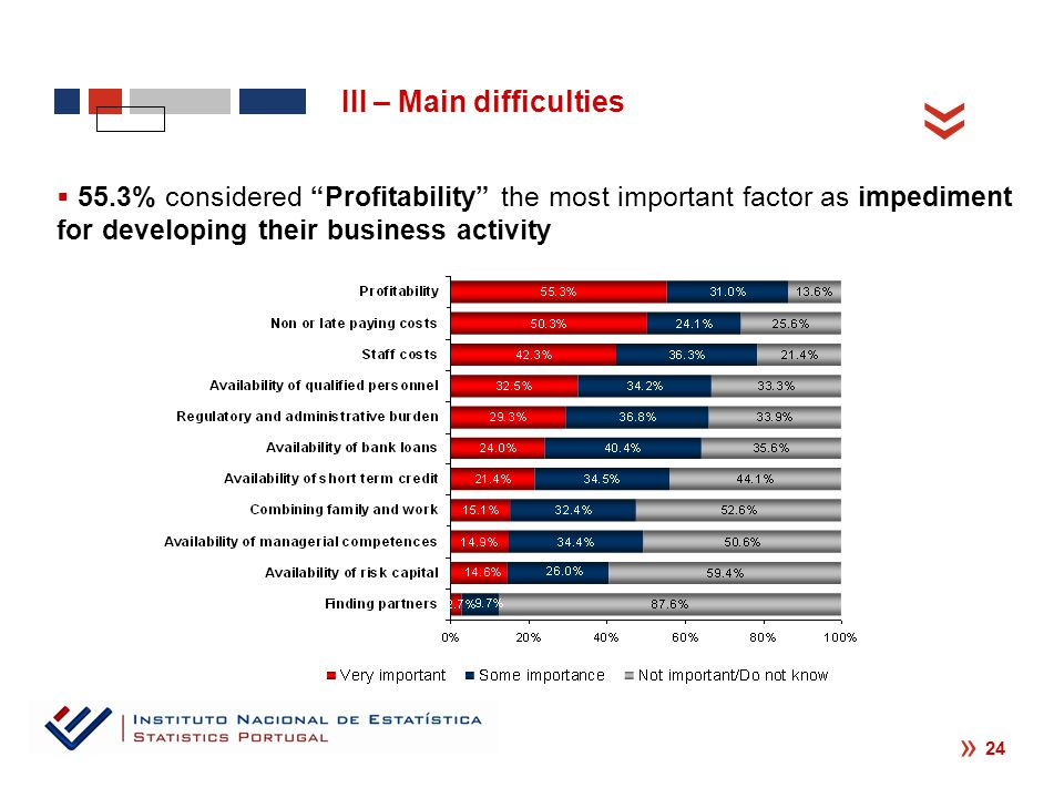 « « 24  55.3% considered Profitability the most important factor as impediment for developing their business activity III – Main difficulties