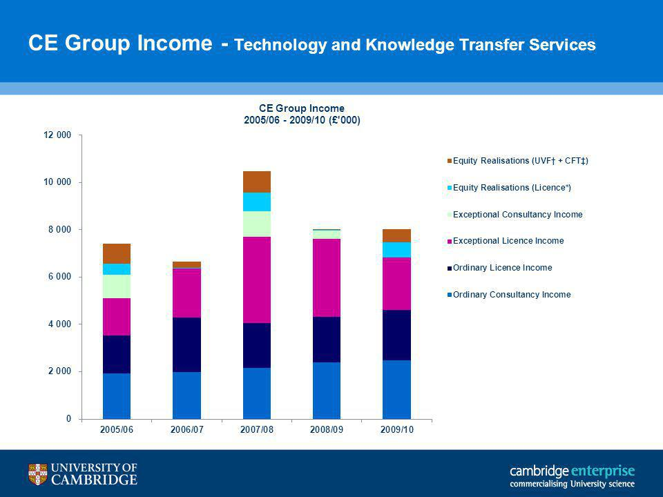CE Group Income - Technology and Knowledge Transfer Services