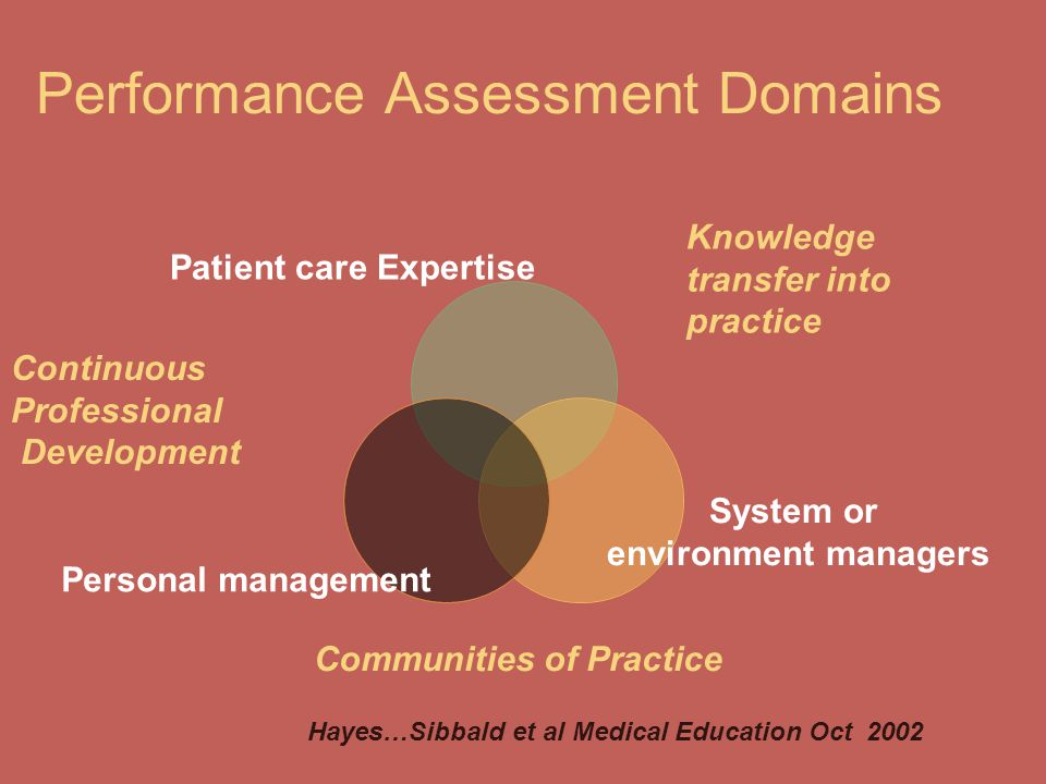 Performance Assessment Domains Patient care Expertise Personal management Knowledge transfer into practice Continuous Professional Development System or environment managers Communities of Practice Hayes…Sibbald et al Medical Education Oct 2002