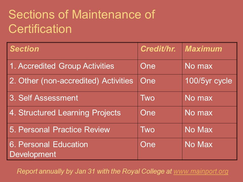 Sections of Maintenance of Certification SectionCredit/hr.Maximum 1. Accredited Group ActivitiesOneNo max 2. Other (non-accredited) ActivitiesOne100/5